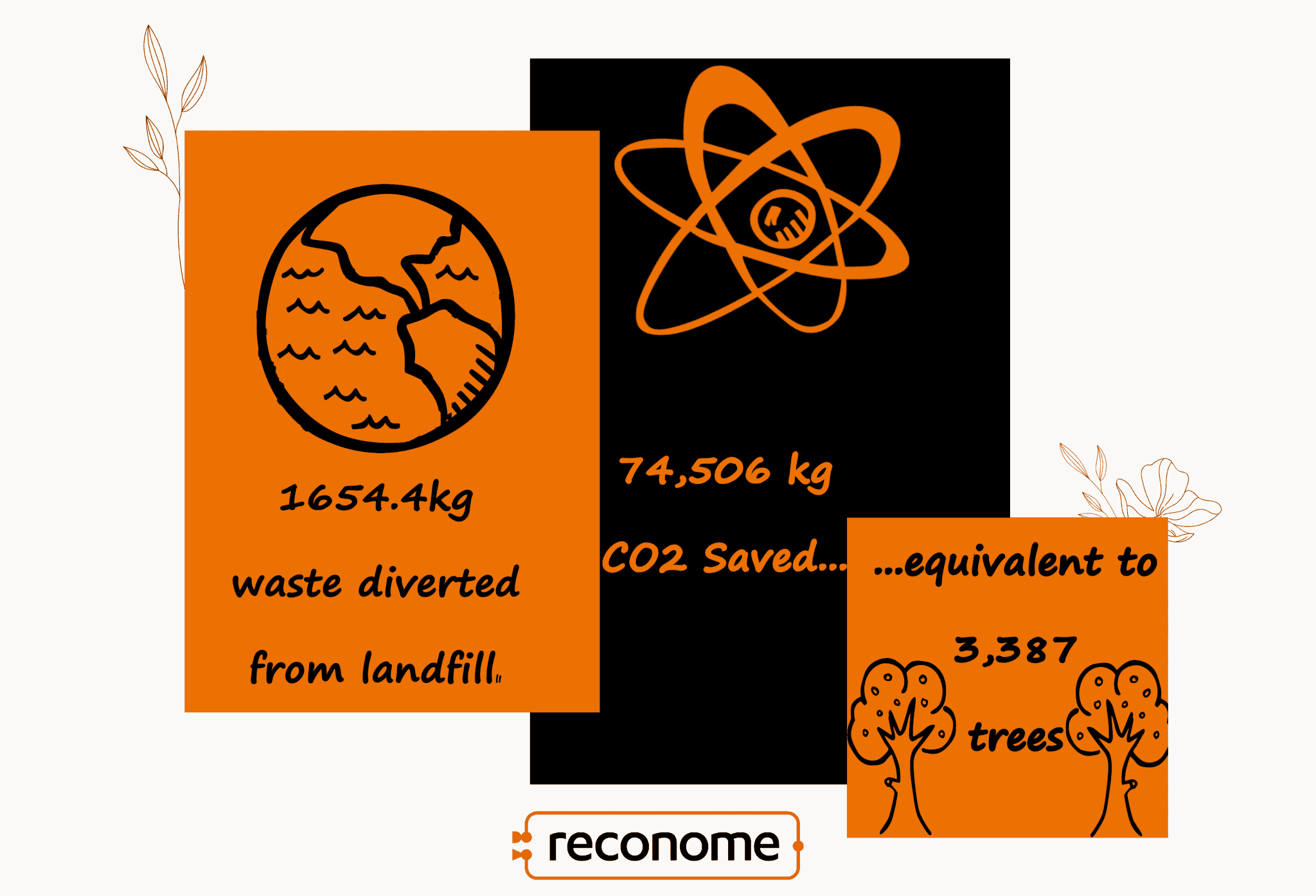 image containing the words 1654.4kg waste diverted from landfill saving 74,506kg of CO2 equivalent to 3,387 trees